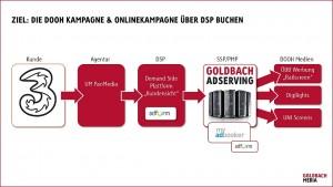 Adserver DREI (2)