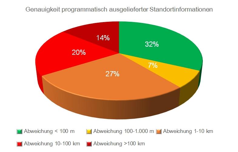Zwei Drittel Aller Mobilen Standortdaten Ungenau Digital Media