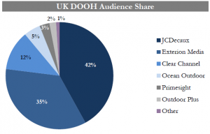 DOOH market share UK