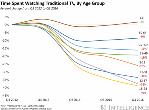 TV Viewership