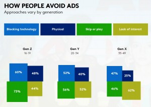 How-people-avoid-ads