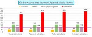 Online Activation Study