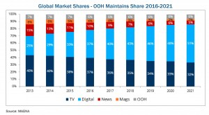 Global OoH Market Share