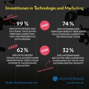 Wunderman-Infografik-Future-Ready-233576-detailpp