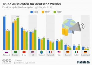 infografik_16601_entwicklung_der_werbeausgaben_weltweit_und_in_ausgewaehlten_laendern_n