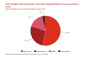 PwC OoH Growth