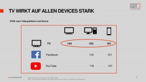 selbst_auf_dem_smartphone_wirkt_werbung_besser_ermittelte_nelson_field_gross