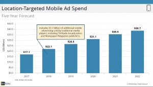 Loacation-Targeted-Mobile-Ad-Spend
